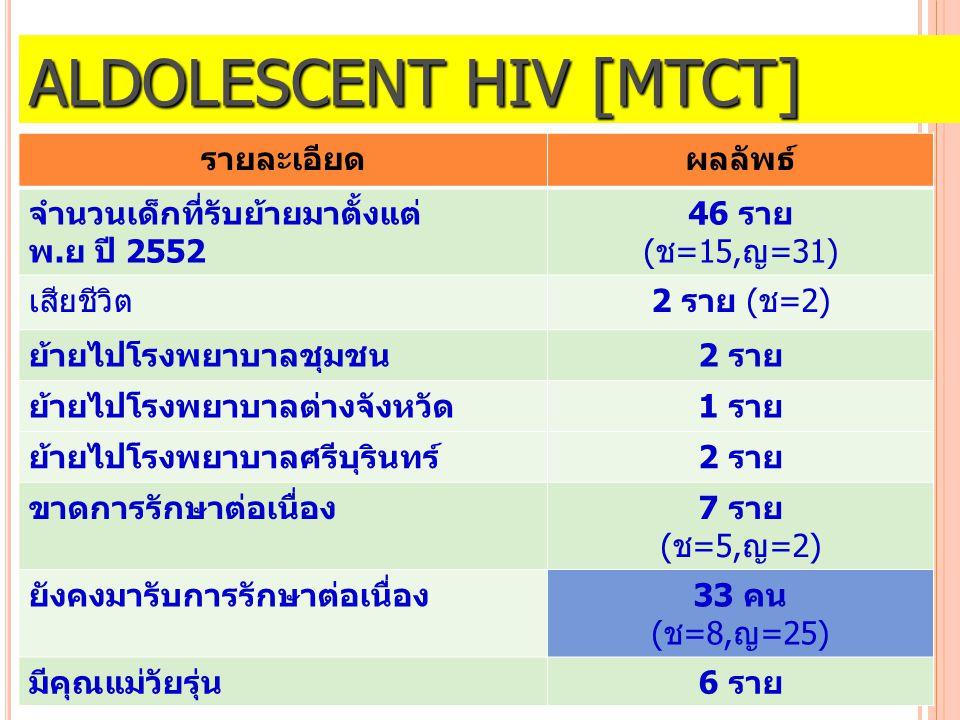 Aldolescent HIV [MTCT]